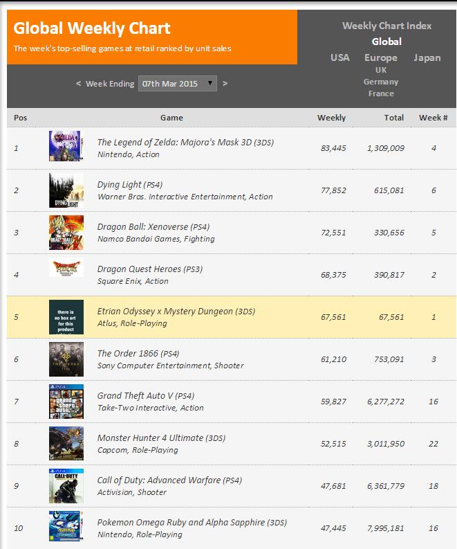 Недельный чарт продаж консолей по версии VGChartz с 28 февраля по 7 марта ! VGC проснулись таки !. - Изображение 2