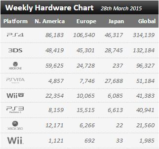 Недельный чарт продаж консолей по версии VGChartz с 21 по 28 марта ! Релиз Bloodborne ! - Изображение 1