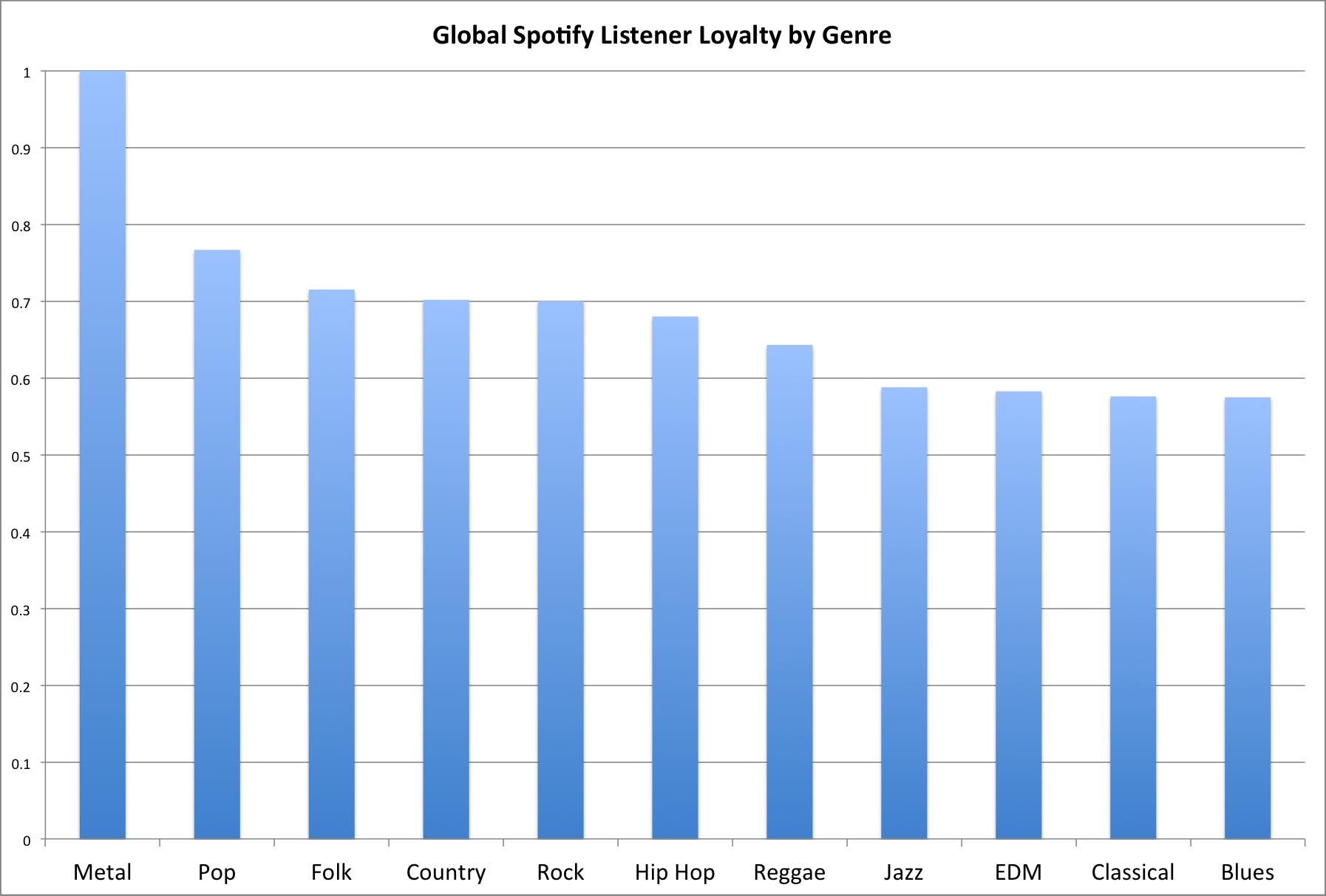 Эксперты составили рейтинг преданности музыкальным жанрам - Изображение 2