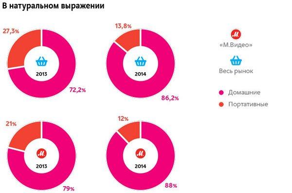 М.Видео рассказала о продажах игр и консолей в России, PlayStation 4 и GTA V лидируют - Изображение 3