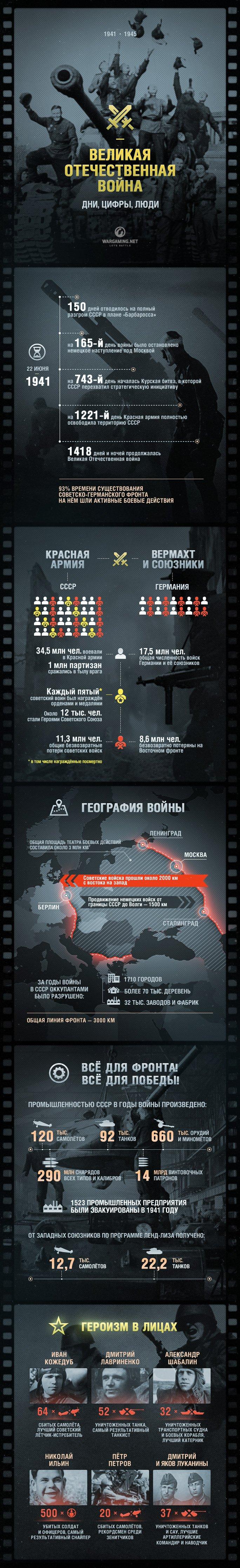 Статистика ВОВ от варгеймингов - Изображение 1