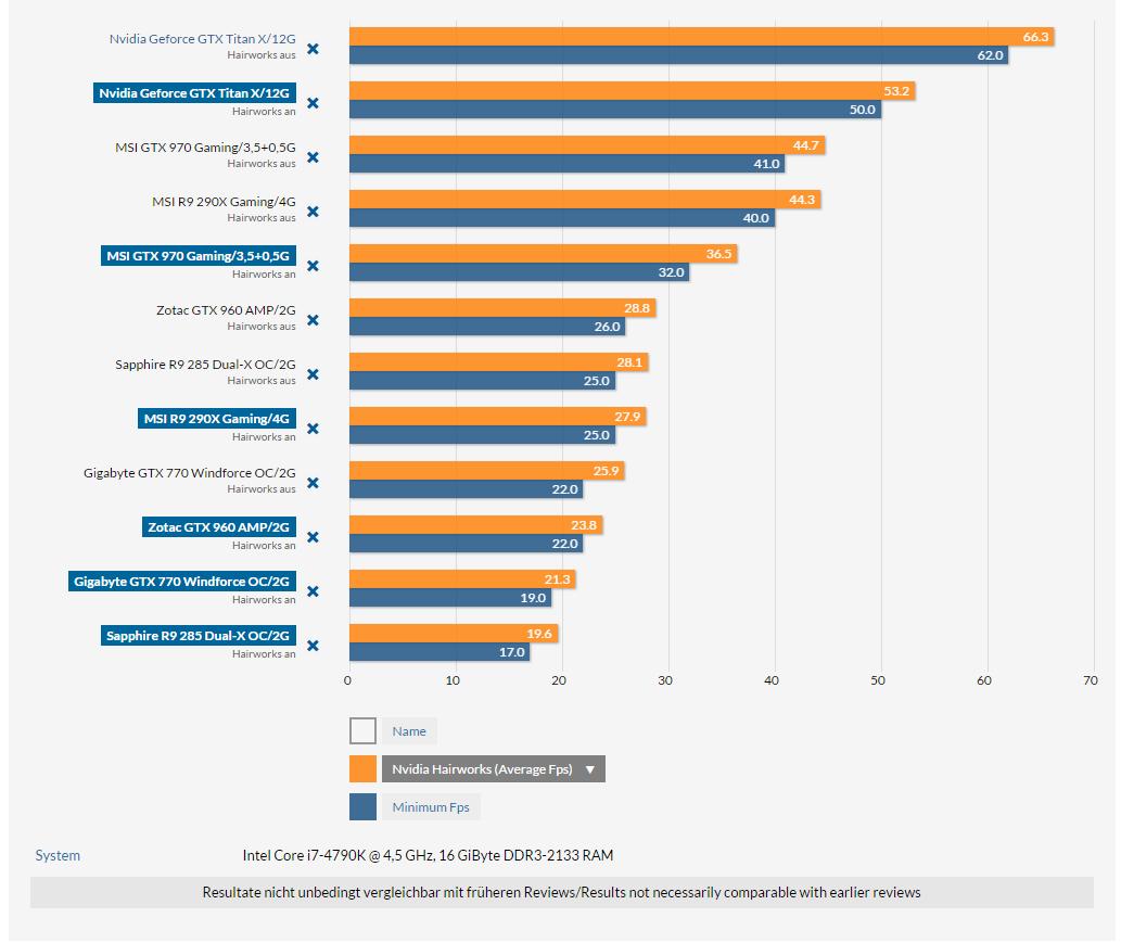Средний фпс Ведьмака 3 на ПК с разными видеокартами. А также советы Логвинова перед началом игры ! - Изображение 1