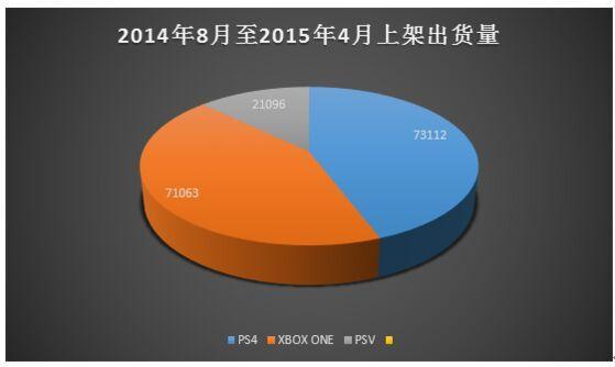 За один месяц PlayStation 4 превзошла общие продажи Xbox One в Китае.. - Изображение 1