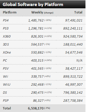 Недельный чарт продаж консолей по версии VGChartz с  28 марта по 4 апреля ! VGChartz вышел из комы !. - Изображение 3