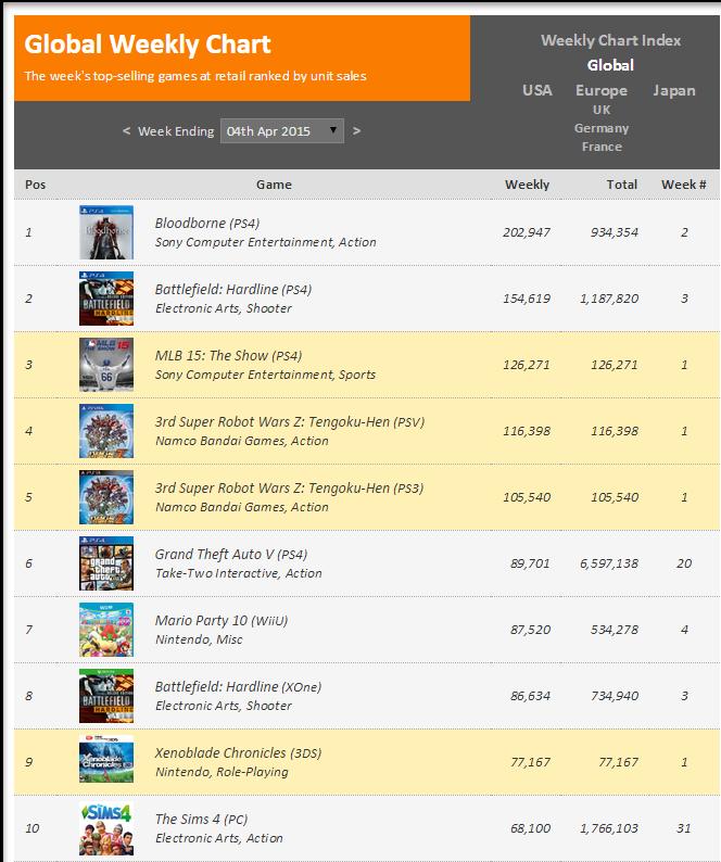 Недельный чарт продаж консолей по версии VGChartz с  28 марта по 4 апреля ! VGChartz вышел из комы !. - Изображение 2