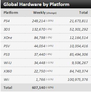 Недельный чарт продаж консолей по версии VGChartz с  28 марта по 4 апреля ! VGChartz вышел из комы !. - Изображение 1