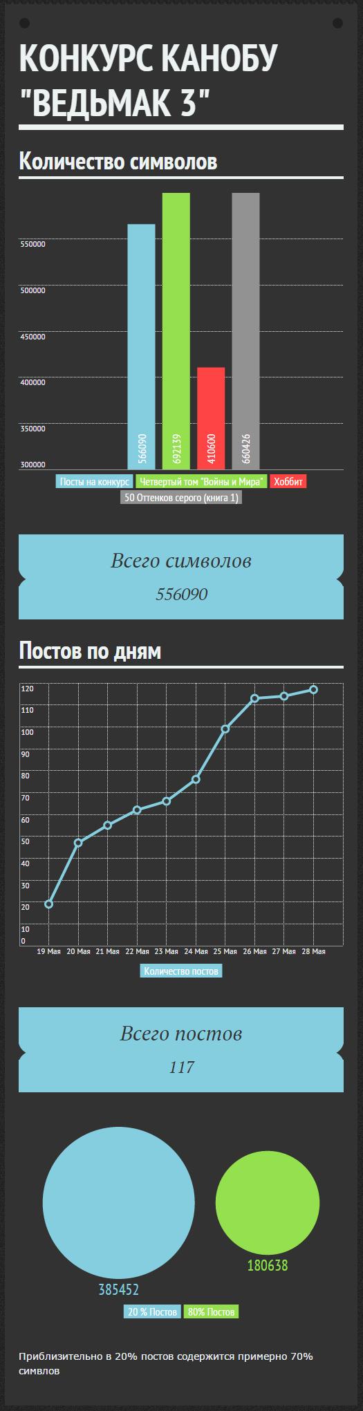 """Инфографика к конкурсу по """"Ведьмаку 3"""" - Изображение 1"""