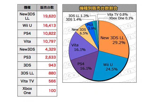 Xbox One в Японии с успехом провалилась - Изображение 1