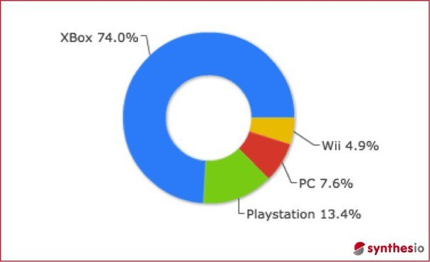 Xbox One стал победителем Е3  - Изображение 1