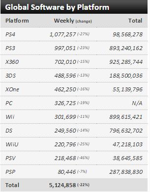 Недельные чарты продаж консолей по версии VGChartz с 4 по 11 апреля и с 11 по 18 апреля! VGC жив ! - Изображение 6
