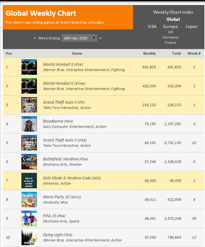 Недельные чарты продаж консолей по версии VGChartz с 4 по 11 апреля и с 11 по 18 апреля! VGC жив ! - Изображение 3