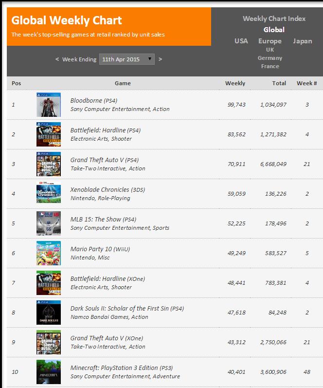 Недельные чарты продаж консолей по версии VGChartz с 4 по 11 апреля и с 11 по 18 апреля! VGC жив ! - Изображение 4