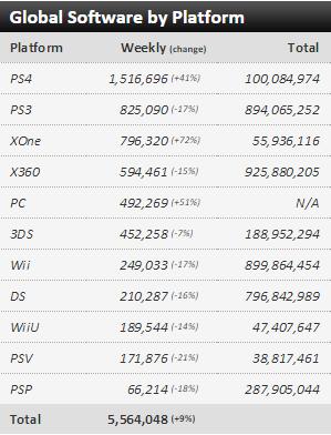 Недельные чарты продаж консолей по версии VGChartz с 4 по 11 апреля и с 11 по 18 апреля! VGC жив ! - Изображение 5