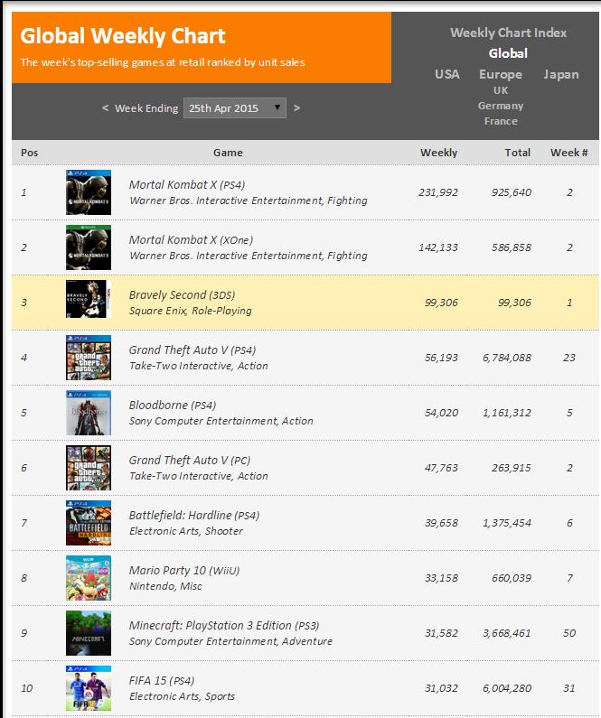 Недельные чарты продаж консолей по версии VGChartz с 18 по 25 апреля и с 25 апреля по 2 мая !!! - Изображение 4