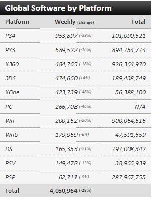 Недельные чарты продаж консолей по версии VGChartz с 18 по 25 апреля и с 25 апреля по 2 мая !!! - Изображение 6