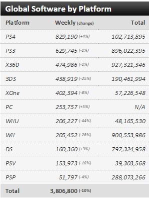 Недельные чарты продаж консолей по версии VGChartz с 2  по 9 и с 9 по 16 мая ! Обновлено ! - Изображение 6