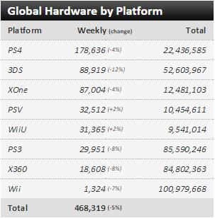Недельные чарты продаж консолей по версии VGChartz с 18 по 25 апреля и с 25 апреля по 2 мая !!! - Изображение 2