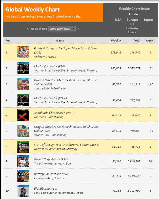 Недельные чарты продаж консолей по версии VGChartz с 18 по 25 апреля и с 25 апреля по 2 мая !!! - Изображение 3