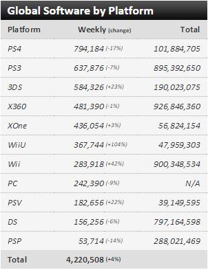 Недельные чарты продаж консолей по версии VGChartz с 18 по 25 апреля и с 25 апреля по 2 мая !!! - Изображение 5