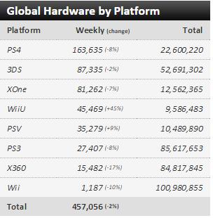 Недельные чарты продаж консолей по версии VGChartz с 18 по 25 апреля и с 25 апреля по 2 мая !!! - Изображение 1