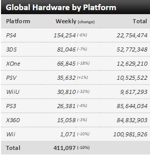 Недельные чарты продаж консолей по версии VGChartz с 2  по 9 и с 9 по 16 мая ! Обновлено ! - Изображение 2