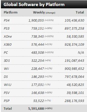 Недельные чарты продаж консолей по версии VGChartz с 16 по 23 мая! Withcer 3! вер. PS4 всех нагнула! - Изображение 3