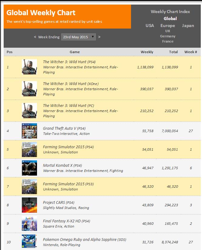 Недельные чарты продаж консолей по версии VGChartz с 16 по 23 мая! Withcer 3! вер. PS4 всех нагнула! - Изображение 2