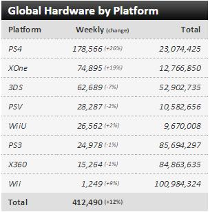 Недельные чарты продаж консолей по версии VGChartz с 16 по 23 мая! Withcer 3! вер. PS4 всех нагнула! - Изображение 1