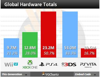 Недельные чарты продаж консолей по версии VGChartz с 23 по 30 мая! Релиз Splatoon ! Обновлено ! - Изображение 4