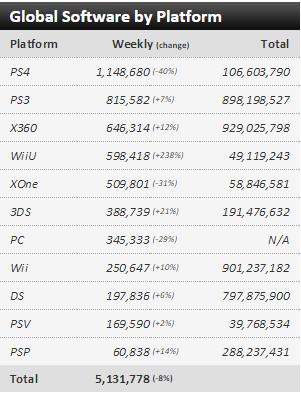 Недельные чарты продаж консолей по версии VGChartz с 23 по 30 мая! Релиз Splatoon ! Обновлено ! - Изображение 3