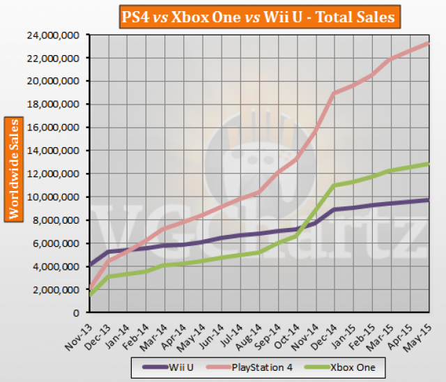 VGChartz: продажи PS4 в два раза превосходят Xbox One - Изображение 1