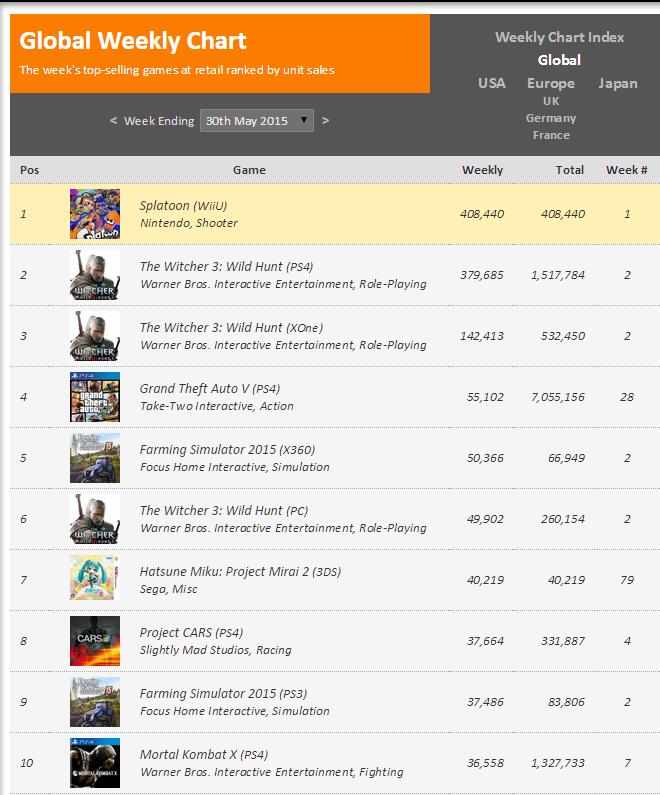 Недельные чарты продаж консолей по версии VGChartz с 23 по 30 мая! Релиз Splatoon ! Обновлено ! - Изображение 2