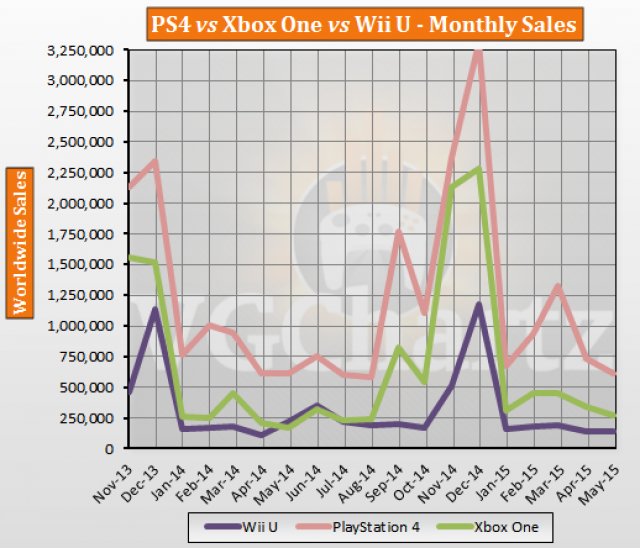 VGChartz: продажи PS4 в два раза превосходят Xbox One - Изображение 2