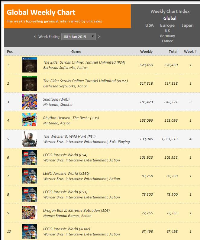 Недельные чарты продаж консолей по версии VGChartz с 6 по 13 июня! Релиз The Elder Scrolls Online! - Изображение 2