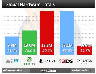Недельные чарты продаж консолей по версии VGChartz с 6 по 13 июня! Релиз The Elder Scrolls Online! - Изображение 4