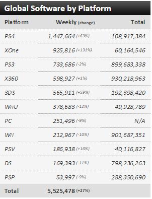 Недельные чарты продаж консолей по версии VGChartz с 6 по 13 июня! Релиз The Elder Scrolls Online! - Изображение 3
