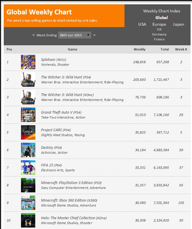 Недельные чарты продаж консолей по версии VGChartz с 31 мая по 6 июня ! Ведьмак продолжает шествие ! - Изображение 2