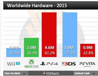 Недельные чарты продаж консолей по версии VGChartz с 6 по 13 июня! Релиз The Elder Scrolls Online! - Изображение 5