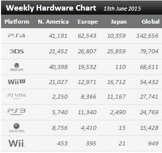Недельные чарты продаж консолей по версии VGChartz с 6 по 13 июня! Релиз The Elder Scrolls Online! - Изображение 1