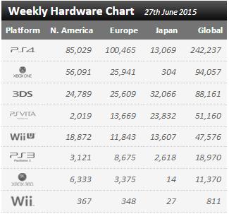 Недельные чарты продаж консолей по версии VGChartz с 20 по 27 июня! Релиз Рыцаря Аркхема! Обновлено! - Изображение 1