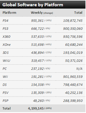 Недельные чарты продаж консолей по версии VGChartz с 13 по 20 июня! Обновлено !!! - Изображение 3