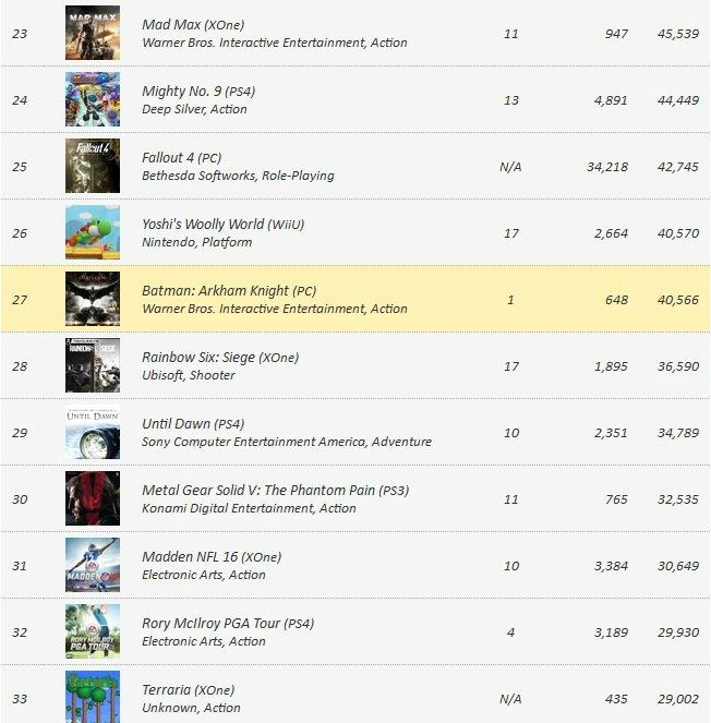Предзаказы видеоигр на 20 июня от VGChartz - Изображение 3