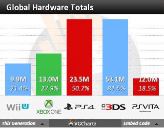 Недельные чарты продаж консолей по версии VGChartz с 13 по 20 июня! Обновлено !!! - Изображение 4