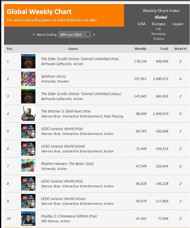 Недельные чарты продаж консолей по версии VGChartz с 13 по 20 июня! Обновлено !!! - Изображение 2