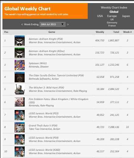 Недельные чарты продаж консолей по версии VGChartz с 27 июня по 4 июля! Июльская жара! - Изображение 2