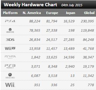 Недельные чарты продаж консолей по версии VGChartz с 27 июня по 4 июля! Июльская жара! - Изображение 1