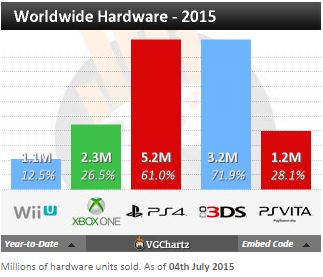 Недельные чарты продаж консолей по версии VGChartz с 27 июня по 4 июля! Июльская жара! - Изображение 4