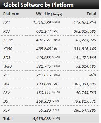Недельные чарты продаж консолей по версии VGChartz с 27 июня по 4 июля! Июльская жара! - Изображение 3