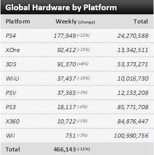 Недельные чарты продаж консолей по версии VGChartz с 4 по 11 июля! Релиз F1 2015 и Yo-Kai ! - Изображение 1