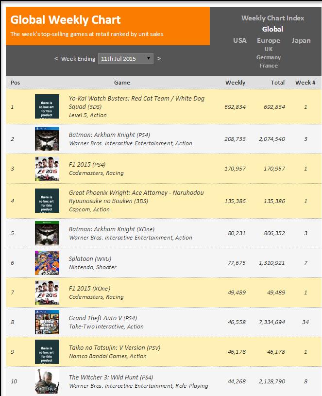 Недельные чарты продаж консолей по версии VGChartz с 4 по 11 июля! Релиз F1 2015 и Yo-Kai ! - Изображение 2